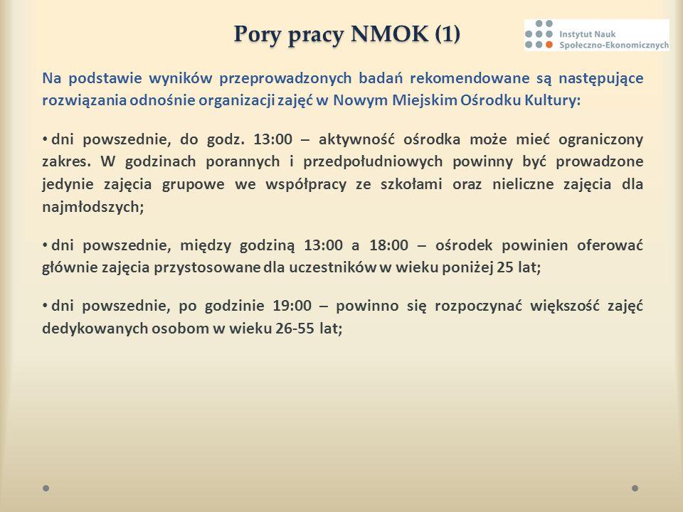 Pory pracy NMOK (1) Na podstawie wyników przeprowadzonych badań rekomendowane są następujące rozwiązania odnośnie organizacji zajęć w Nowym Miejskim O
