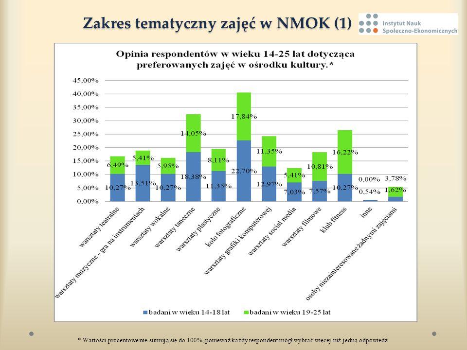 Zakres tematyczny zajęć w NMOK (1) Zakres tematyczny zajęć w NMOK (1) * Wartości procentowe nie sumują się do 100%, ponieważ każdy respondent mógł wyb
