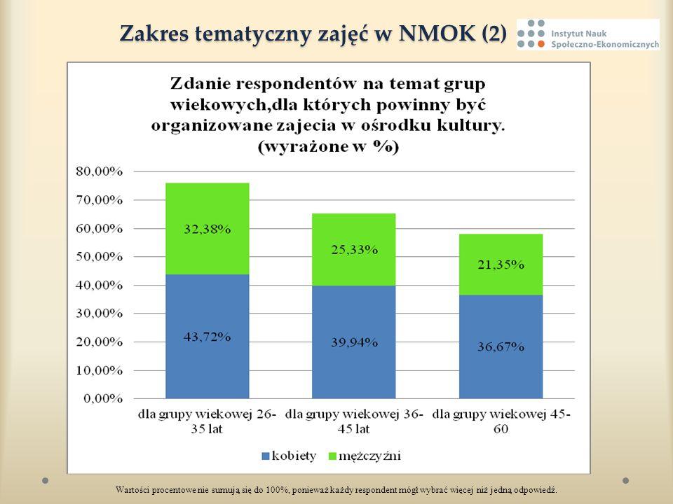 Zakres tematyczny zajęć w NMOK (2) Zakres tematyczny zajęć w NMOK (2) Wartości procentowe nie sumują się do 100%, ponieważ każdy respondent mógł wybra