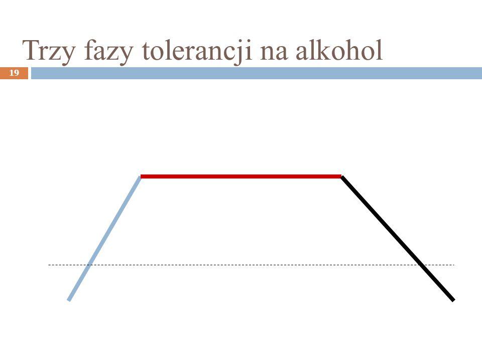 Trzy fazy tolerancji na alkohol 19