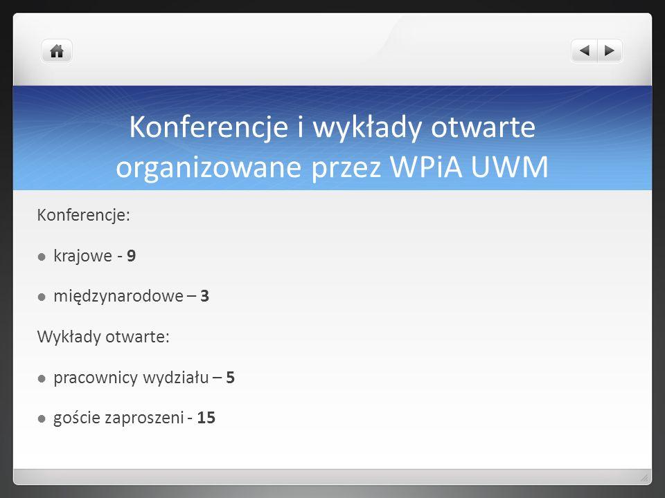 Konferencje i wykłady otwarte organizowane przez WPiA UWM Konferencje: krajowe - 9 międzynarodowe – 3 Wykłady otwarte: pracownicy wydziału – 5 goście