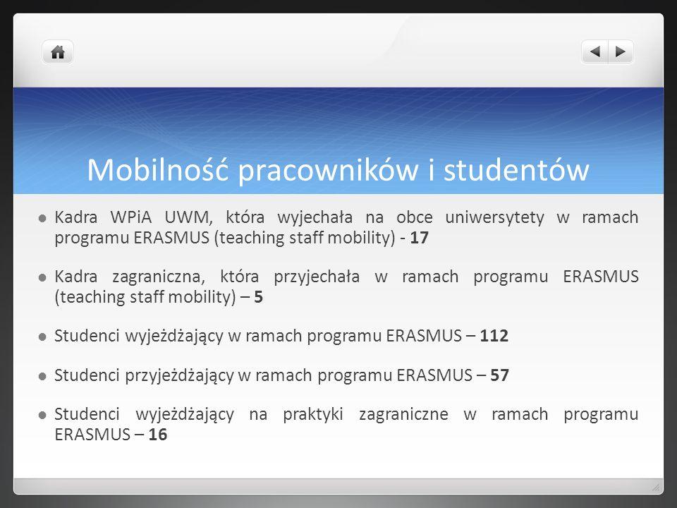 Mobilność pracowników i studentów Kadra WPiA UWM, która wyjechała na obce uniwersytety w ramach programu ERASMUS (teaching staff mobility) - 17 Kadra