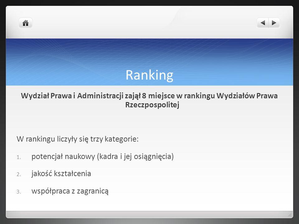 Ranking Wydział Prawa i Administracji zajął 8 miejsce w rankingu Wydziałów Prawa Rzeczpospolitej W rankingu liczyły się trzy kategorie: 1. potencjał n