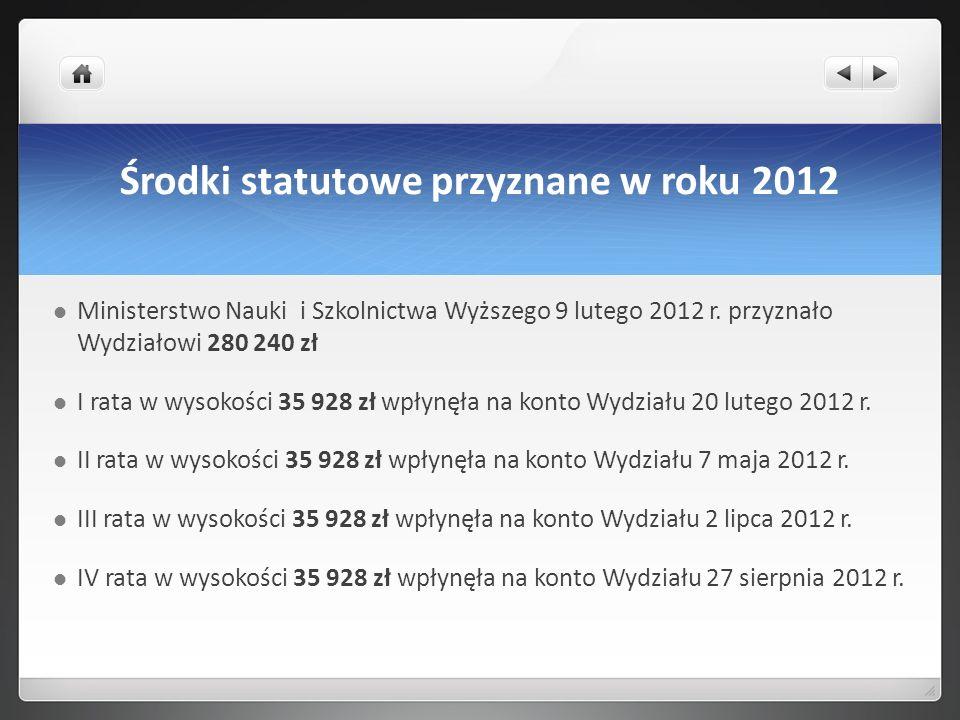 Środki statutowe przyznane w roku 2012 Ministerstwo Nauki i Szkolnictwa Wyższego 9 lutego 2012 r. przyznało Wydziałowi 280 240 zł I rata w wysokości 3