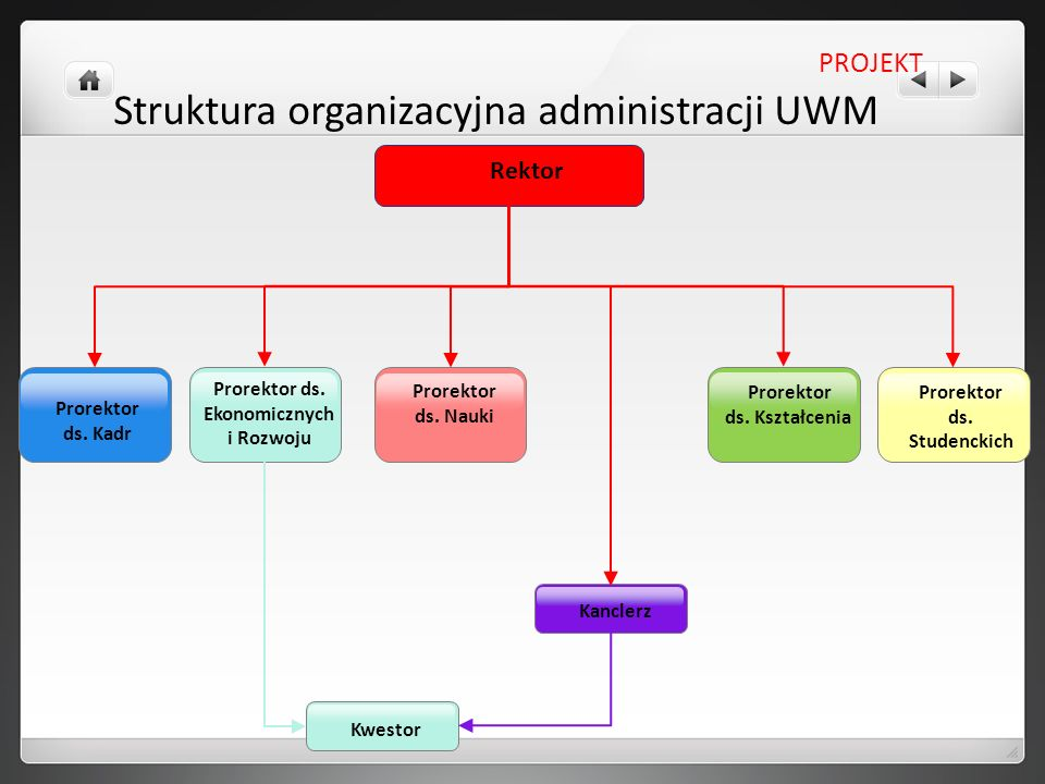 Rektor PROJEKT Struktura organizacyjna administracji UWM Prorektor ds. Kadr Prorektor ds. Ekonomicznych i Rozwoju Prorektor ds. Nauki Prorektor ds. Ks