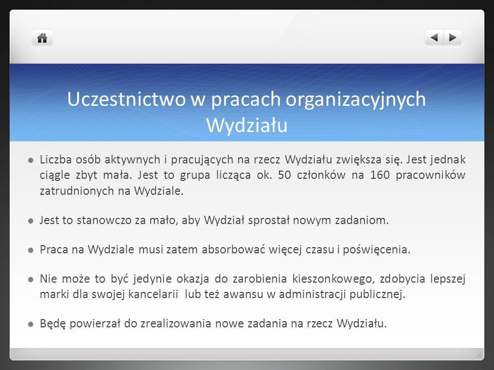 Uczestnictwo w pracach organizacyjnych Wydziału Pełnomocnicy powołani w kadencji 2012-2016: Dr Paweł Polaczuk – ds.