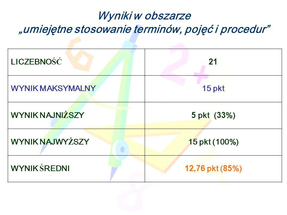 Wyniki w obszarze umiejętne stosowanie terminów, pojęć i procedur LICZEBNO ŚĆ 21 WYNIK MAKSYMALNY15 pkt WYNIK NAJNI Ż SZY 5 pkt (33%) WYNIK NAJWY Ż SZY 15 pkt (100%) WYNIK Ś REDNI12,76 pkt (85%)
