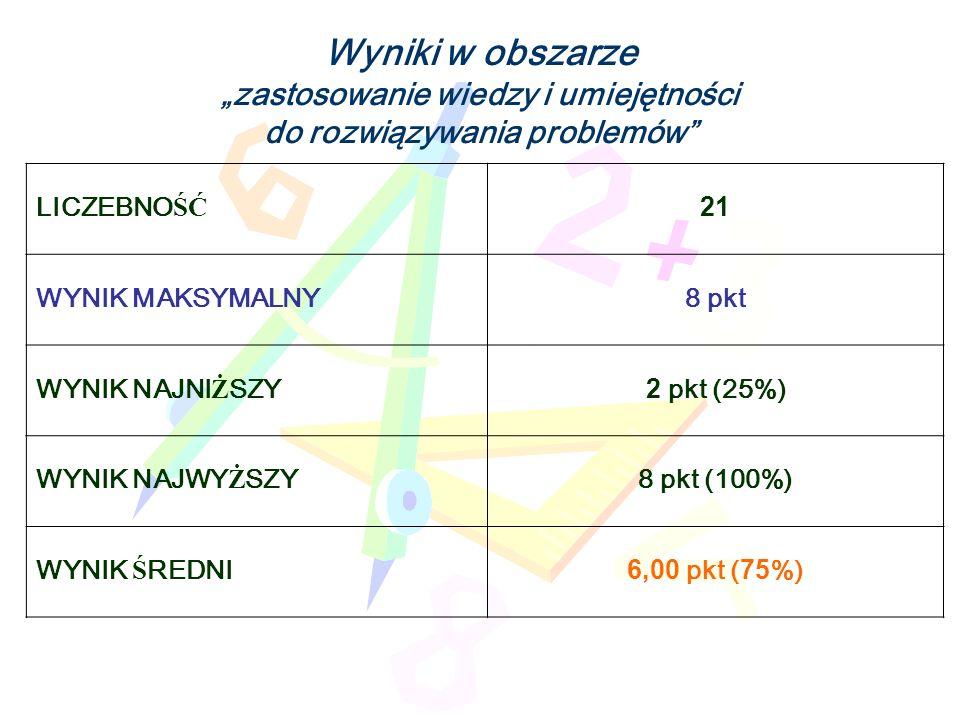Wyniki w obszarze zastosowanie wiedzy i umiejętności do rozwiązywania problemów LICZEBNO ŚĆ 21 WYNIK MAKSYMALNY8 pkt WYNIK NAJNI Ż SZY 2 pkt (25%) WYNIK NAJWY Ż SZY 8 pkt (100%) WYNIK Ś REDNI6,00 pkt (75%)