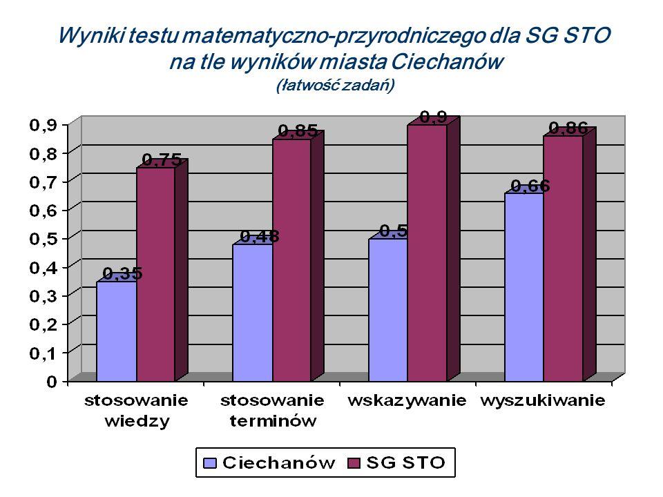Wyniki testu matematyczno-przyrodniczego dla SG STO na tle wyników miasta Ciechanów (łatwość zadań)