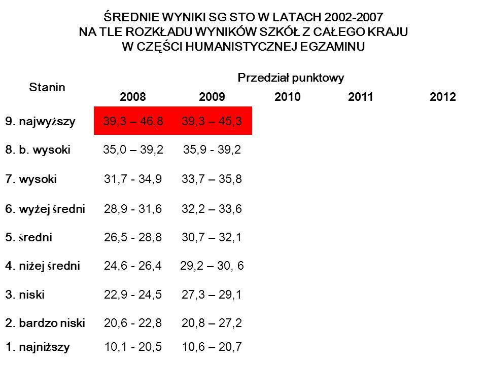 ŚREDNIE WYNIKI SG STO W LATACH 2002-2007 NA TLE ROZKŁADU WYNIKÓW SZKÓŁ Z CAŁEGO KRAJU W CZĘŚCI HUMANISTYCZNEJ EGZAMINU Stanin Przedział punktowy 20082009201020112012 9.