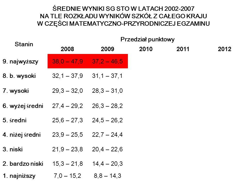 ŚREDNIE WYNIKI SG STO W LATACH 2002-2007 NA TLE ROZKŁADU WYNIKÓW SZKÓŁ Z CAŁEGO KRAJU W CZĘŚCI MATEMATYCZNO-PRZYRODNICZEJ EGZAMINU Stanin Przedział punktowy 20082009201020112012 9.