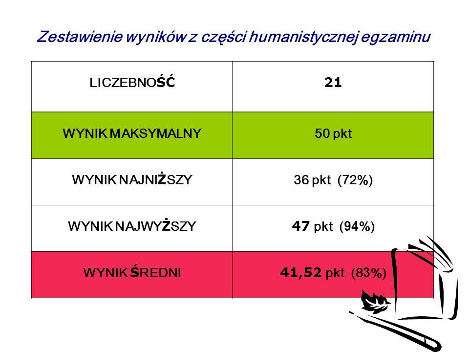 Zestawienie wyników z części humanistycznej egzaminu LICZEBNO ŚĆ 21 WYNIK MAKSYMALNY50 pkt WYNIK NAJNI Ż SZY 36 pkt (72%) WYNIK NAJWY Ż SZY 47 pkt (94%) WYNIK Ś REDNI 41,52 pkt (83%)