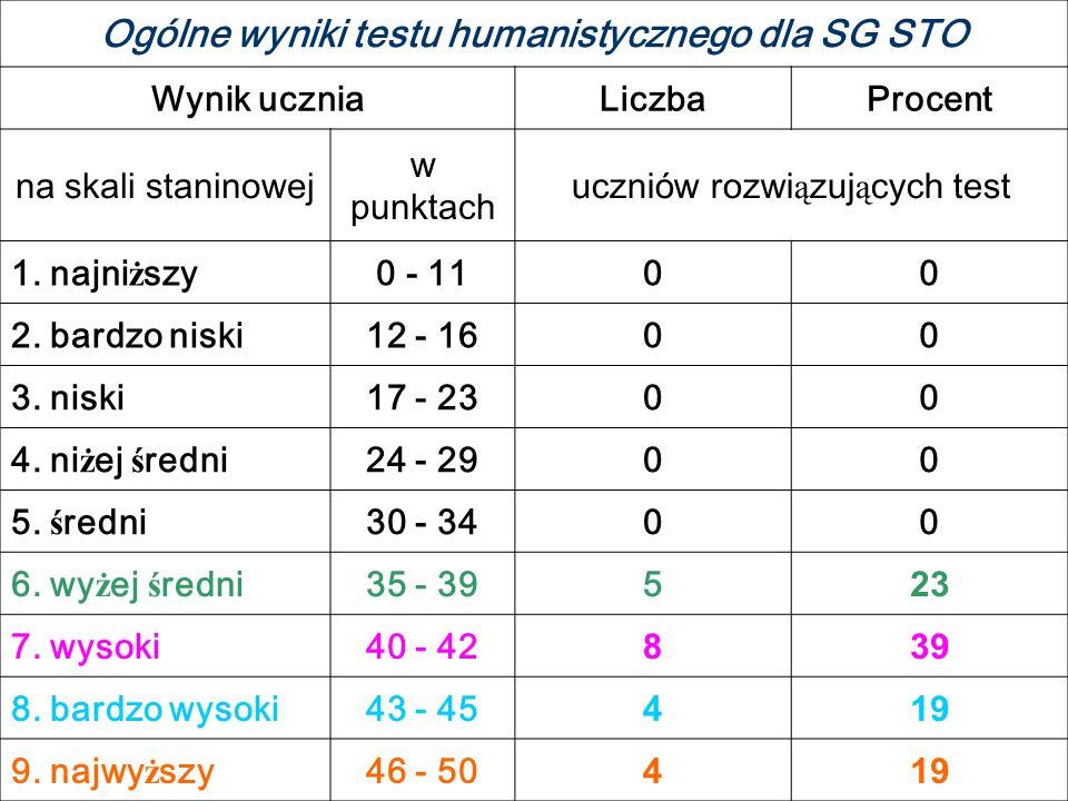 Wyniki testu matematyczno-przyrodniczego dla SG STO na tle wyników miasta Ciechanów