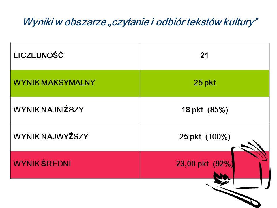 Wyniki w obszarze czytanie i odbiór tekstów kultury LICZEBNOŚĆ 21 WYNIK MAKSYMALNY25 pkt WYNIK NAJNIŻSZY18 pkt (85%) WYNIK NAJWYŻSZY 25 pkt (100%) WYNIK ŚREDNI23,00 pkt (92%)