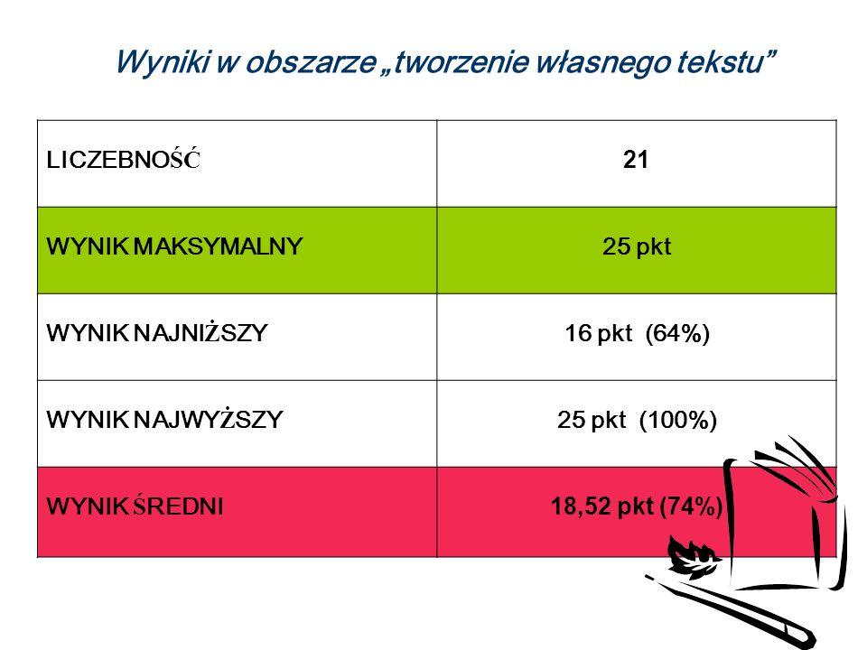 Wyniki w obszarze tworzenie własnego tekstu LICZEBNO ŚĆ 21 WYNIK MAKSYMALNY25 pkt WYNIK NAJNI Ż SZY 16 pkt (64%) WYNIK NAJWY Ż SZY 25 pkt (100%) WYNIK Ś REDNI18,52 pkt (74%)