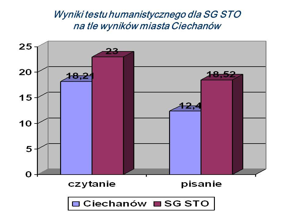 Wyniki testu humanistycznego dla SG STO na tle wyników miasta Ciechanów (łatwość zadań)
