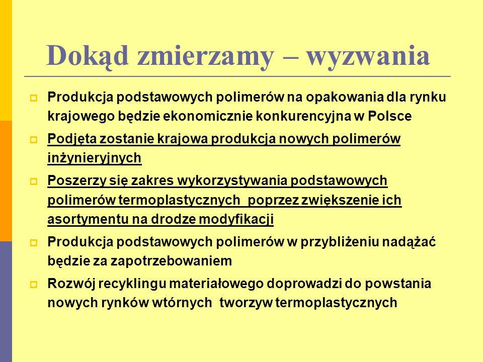 Dokąd zmierzamy – wyzwania Produkcja podstawowych polimerów na opakowania dla rynku krajowego będzie ekonomicznie konkurencyjna w Polsce Podjęta zostanie krajowa produkcja nowych polimerów inżynieryjnych Poszerzy się zakres wykorzystywania podstawowych polimerów termoplastycznych poprzez zwiększenie ich asortymentu na drodze modyfikacji Produkcja podstawowych polimerów w przybliżeniu nadążać będzie za zapotrzebowaniem Rozwój recyklingu materiałowego doprowadzi do powstania nowych rynków wtórnych tworzyw termoplastycznych