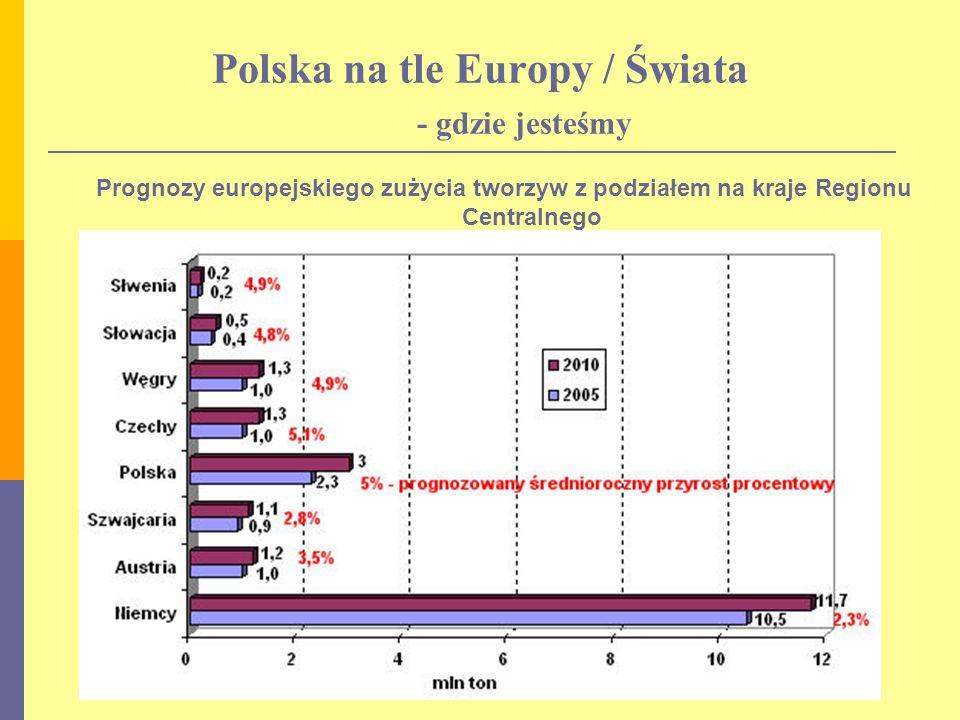 Polska na tle Europy / Świata - gdzie jesteśmy Prognozy europejskiego zużycia tworzyw z podziałem na kraje Regionu Centralnego