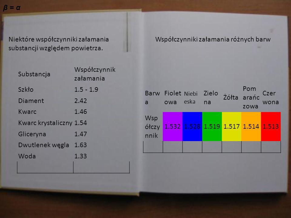 Jasiu w domu sprawdza materiał, który dostał od Pani Profesor. β = α Niektóre współczynniki załamania substancji względem powietrza. Substancja Współc