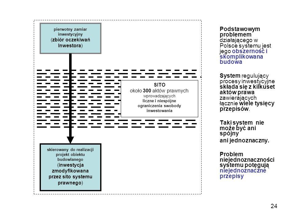 24 Podstawowym problemem działającego w Polsce systemu jest jego obszerność i skomplikowana budowa System regulujący procesy inwestycyjne składa się z