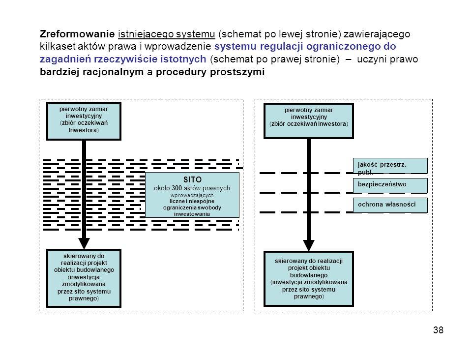 38 Zreformowanie istniejącego systemu (schemat po lewej stronie) zawierającego kilkaset aktów prawa i wprowadzenie systemu regulacji ograniczonego do