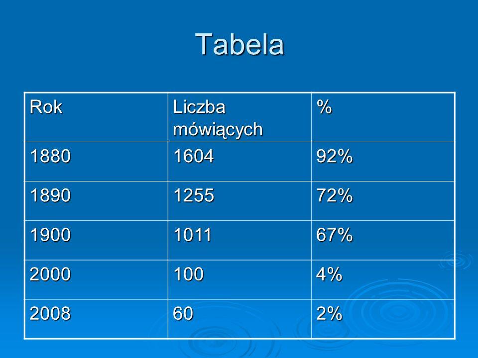 Tabela Rok Liczba mówiących % 1880160492% 1890125572% 1900101167% 20001004% 2008602%