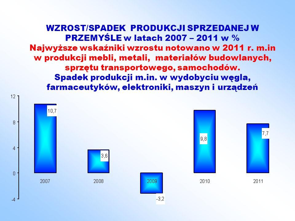 WZROST/SPADEK PRODUKCJI SPRZEDANEJ W PRZEMYŚLE w latach 2007 – 2011 w % Najwyższe wskaźniki wzrostu notowano w 2011 r. m.in w produkcji mebli, metali,