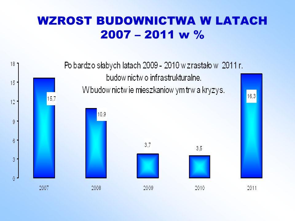 WZROST BUDOWNICTWA W LATACH 2007 – 2011 w %