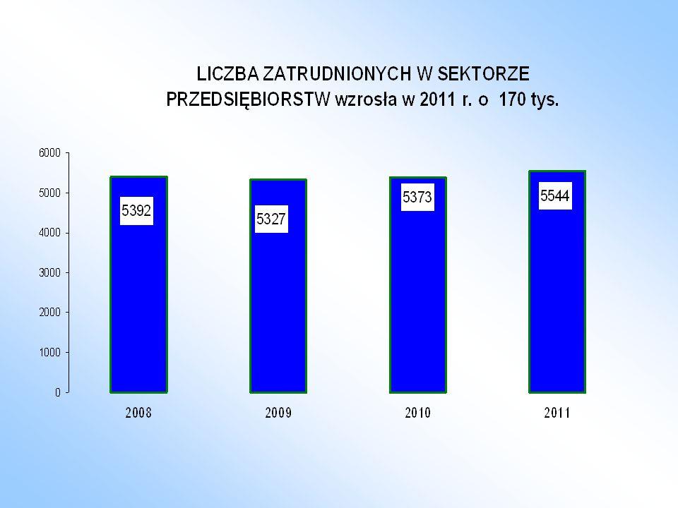 STOPA BEZROBOCIA w % w latach 2009 - 2012