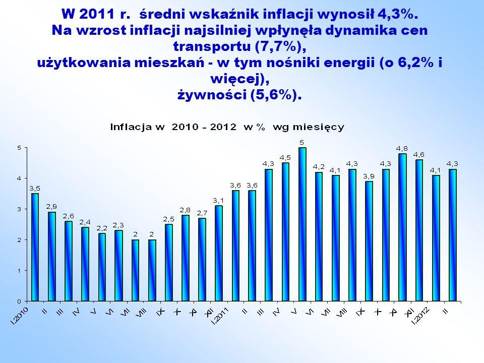 W 2011 r. średni wskaźnik inflacji wynosił 4,3%. Na wzrost inflacji najsilniej wpłynęła dynamika cen transportu (7,7%), użytkowania mieszkań - w tym n