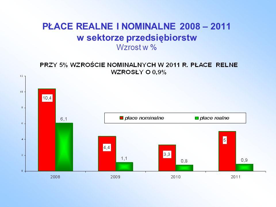 PŁACE REALNE I NOMINALNE 2008 – 2011 w sektorze przedsiębiorstw Wzrost w %