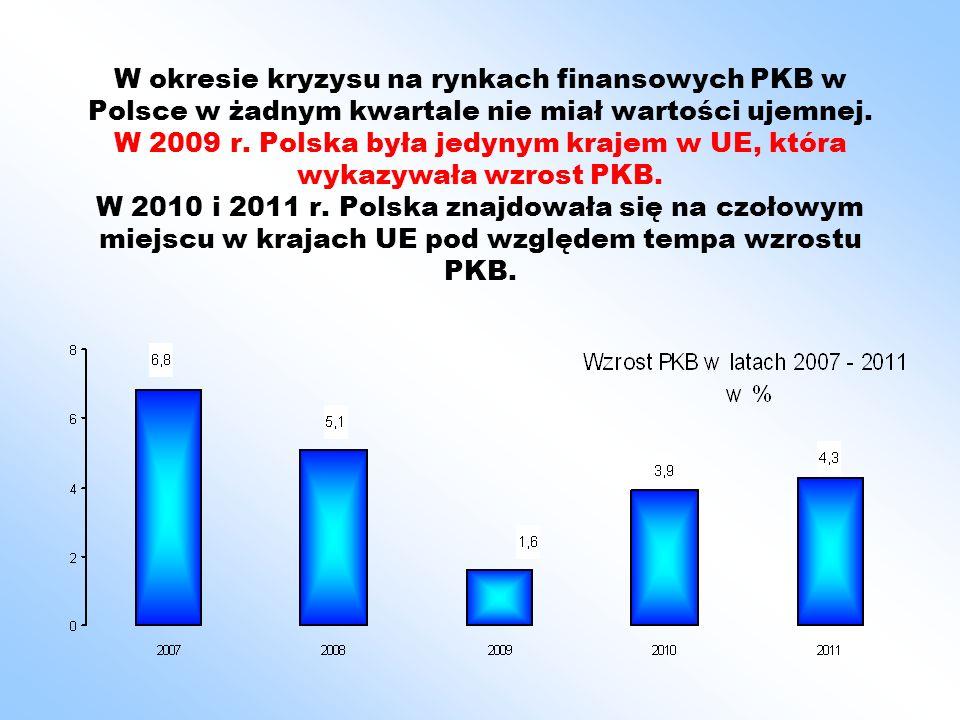 W okresie kryzysu na rynkach finansowych PKB w Polsce w żadnym kwartale nie miał wartości ujemnej. W 2009 r. Polska była jedynym krajem w UE, która wy