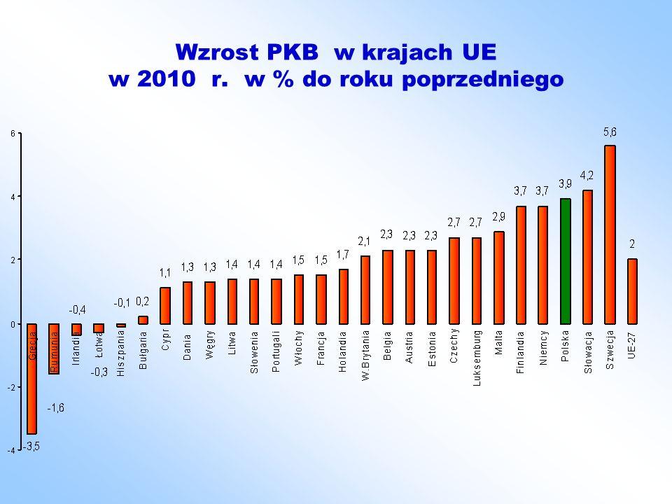 Wzrost PKB w krajach UE w 2010 r. w % do roku poprzedniego