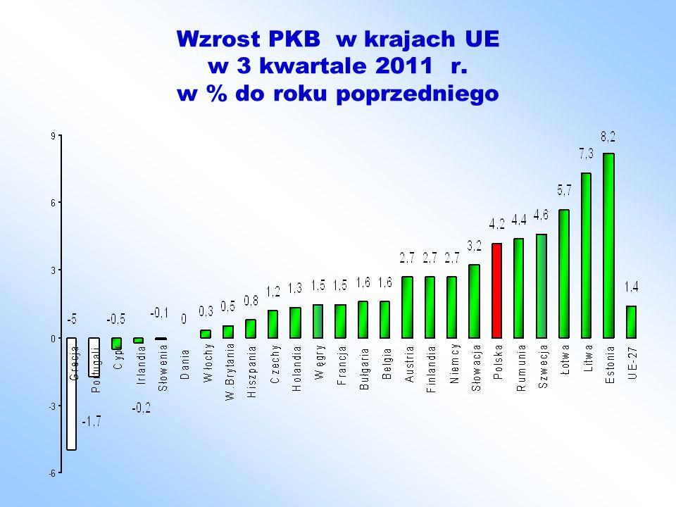 Wzrost PKB w krajach UE w 3 kwartale 2011 r. w % do roku poprzedniego