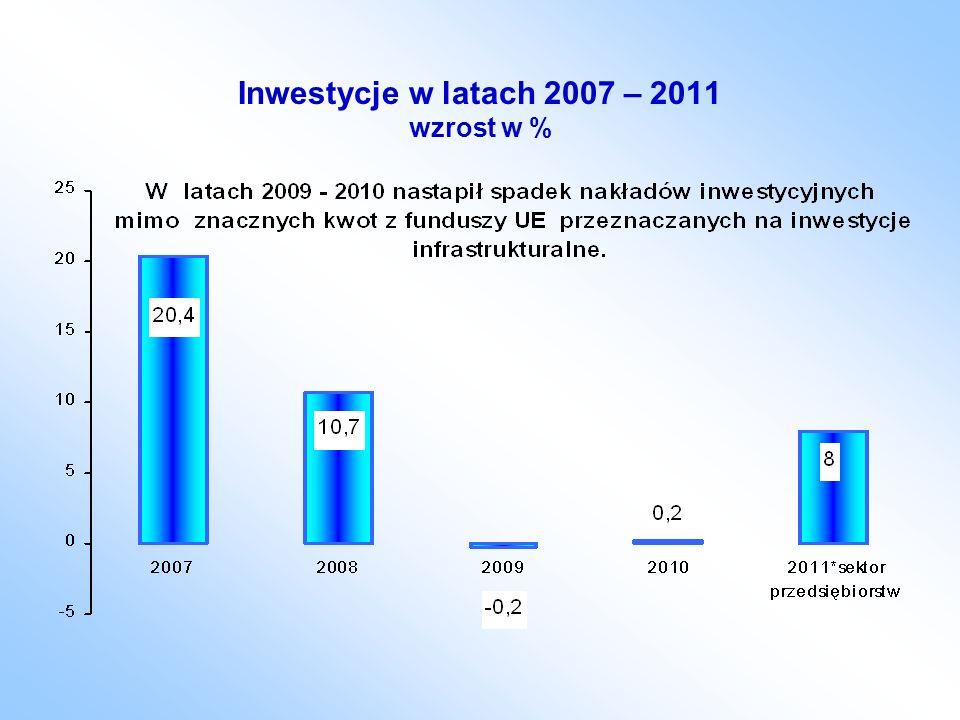 Inwestycje w latach 2007 – 2011 wzrost w %.