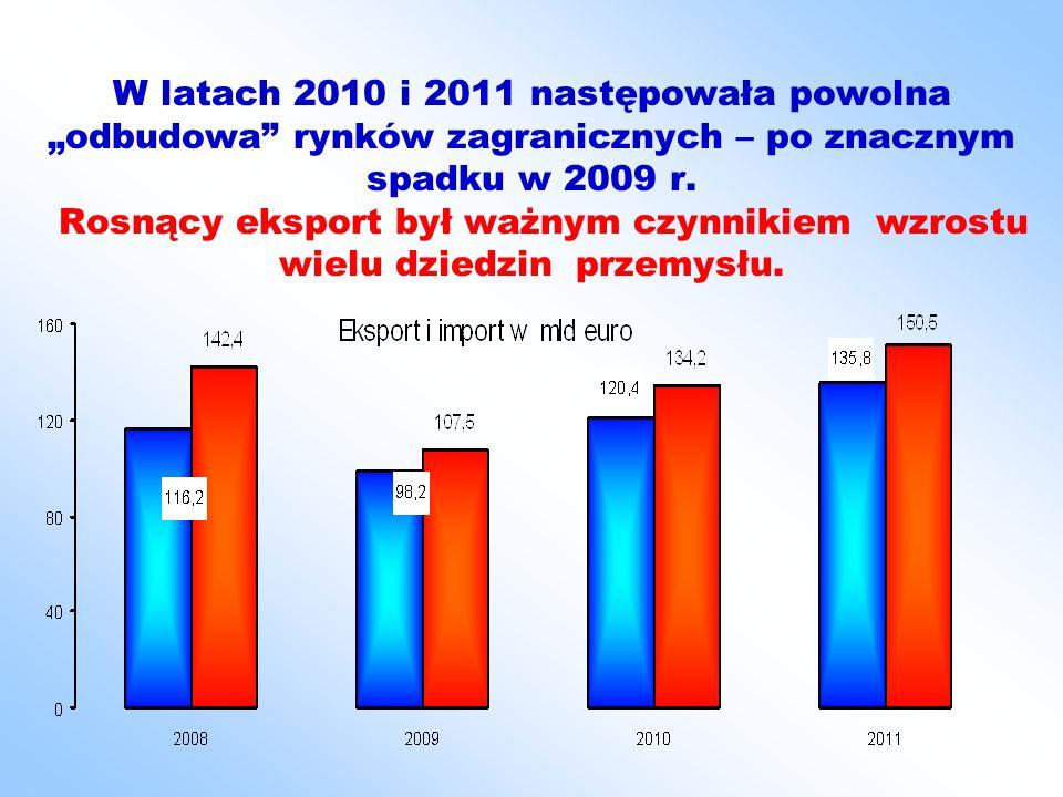 W latach 2010 i 2011 następowała powolna odbudowa rynków zagranicznych – po znacznym spadku w 2009 r. Rosnący eksport był ważnym czynnikiem wzrostu wi