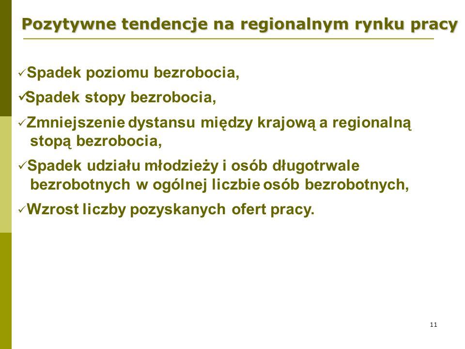 11 Pozytywne tendencje na regionalnym rynku pracy Spadek poziomu bezrobocia, Spadek stopy bezrobocia, Zmniejszenie dystansu między krajową a regionaln