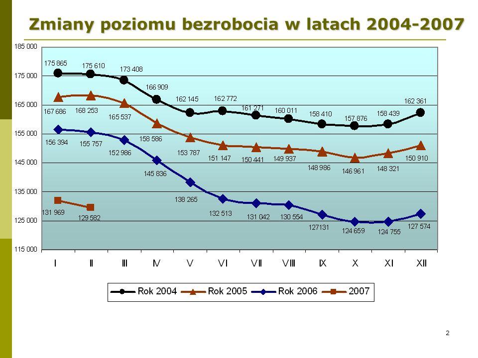 2 Zmiany poziomu bezrobocia w latach 2004-2007