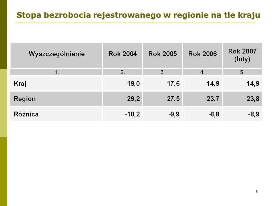 3 Stopa bezrobocia rejestrowanego w regionie na tle kraju