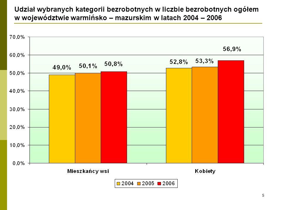 5 Udział wybranych kategorii bezrobotnych w liczbie bezrobotnych ogółem w województwie warmińsko – mazurskim w latach 2004 – 2006