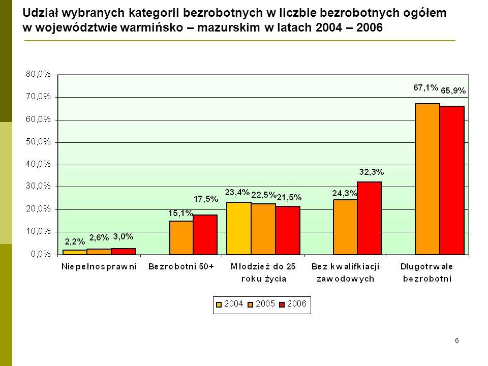 6 Udział wybranych kategorii bezrobotnych w liczbie bezrobotnych ogółem w województwie warmińsko – mazurskim w latach 2004 – 2006