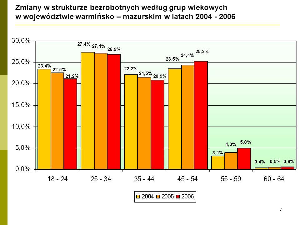 7 Zmiany w strukturze bezrobotnych według grup wiekowych w województwie warmińsko – mazurskim w latach 2004 - 2006