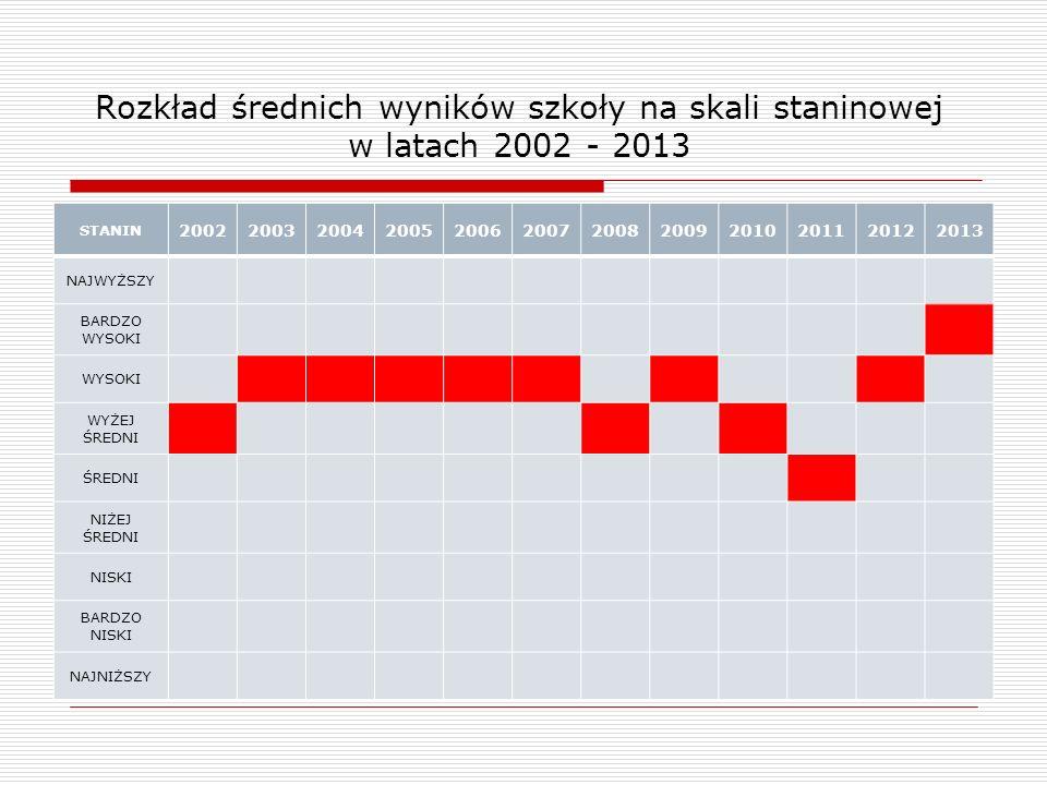 Rozkład średnich wyników szkoły na skali staninowej w latach 2002 - 2013 STANIN 200220032004200520062007200820092010201120122013 NAJWYŻSZY BARDZO WYSOKI WYSOKI WYŻEJ ŚREDNI ŚREDNI NIŻEJ ŚREDNI NISKI BARDZO NISKI NAJNIŻSZY