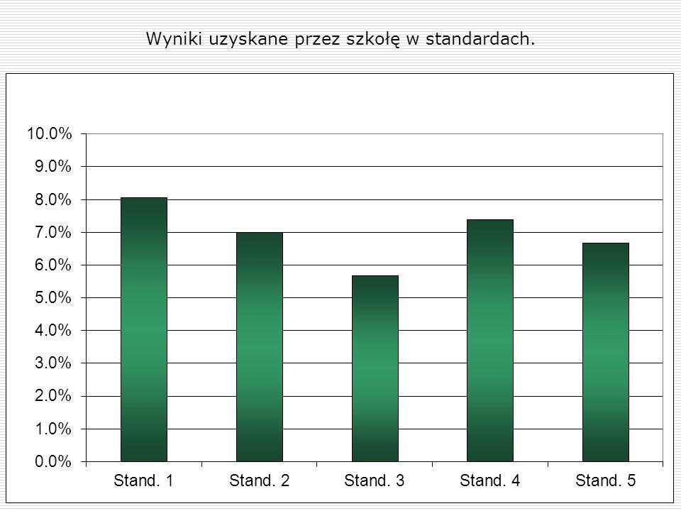 Wyniki uzyskane przez szkołę w standardach.