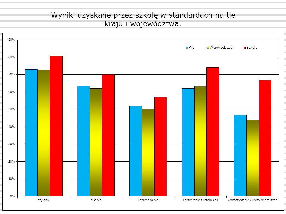 Wyniki uzyskane przez szkołę w standardach na tle kraju i województwa.