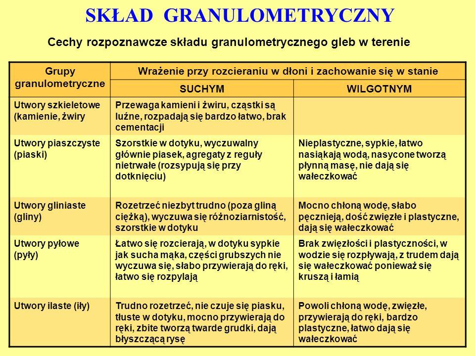 SKŁAD GRANULOMETRYCZNY Cechy rozpoznawcze składu granulometrycznego gleb w terenie Grupy granulometryczne Wrażenie przy rozcieraniu w dłoni i zachowan