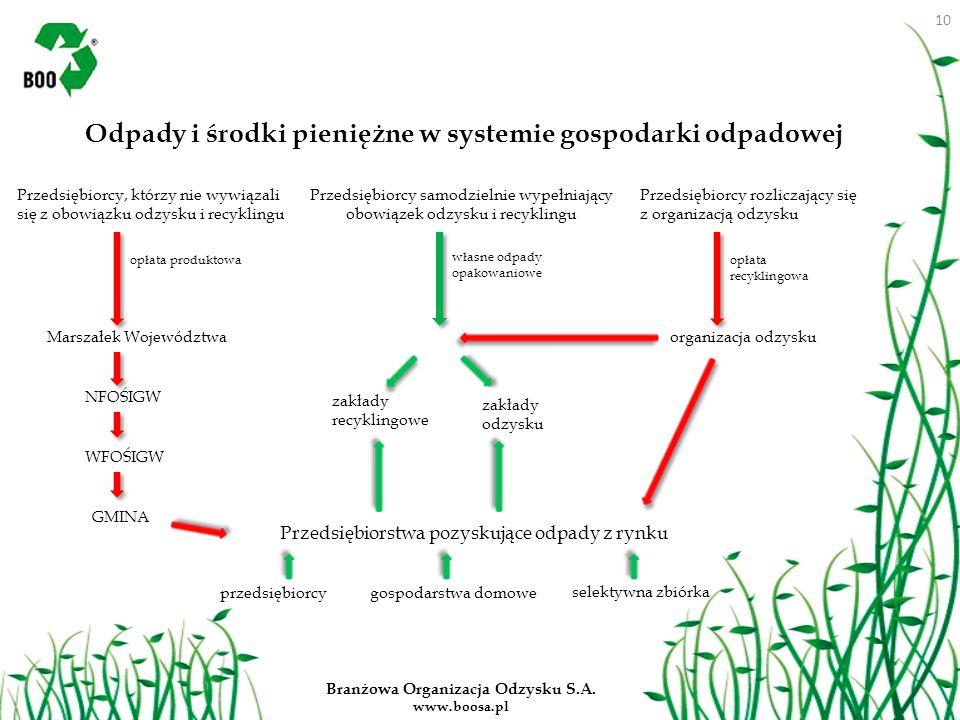 Branżowa Organizacja Odzysku S.A. www.boosa.pl Odpady i środki pieniężne w systemie gospodarki odpadowej Przedsiębiorcy, którzy nie wywiązali się z ob