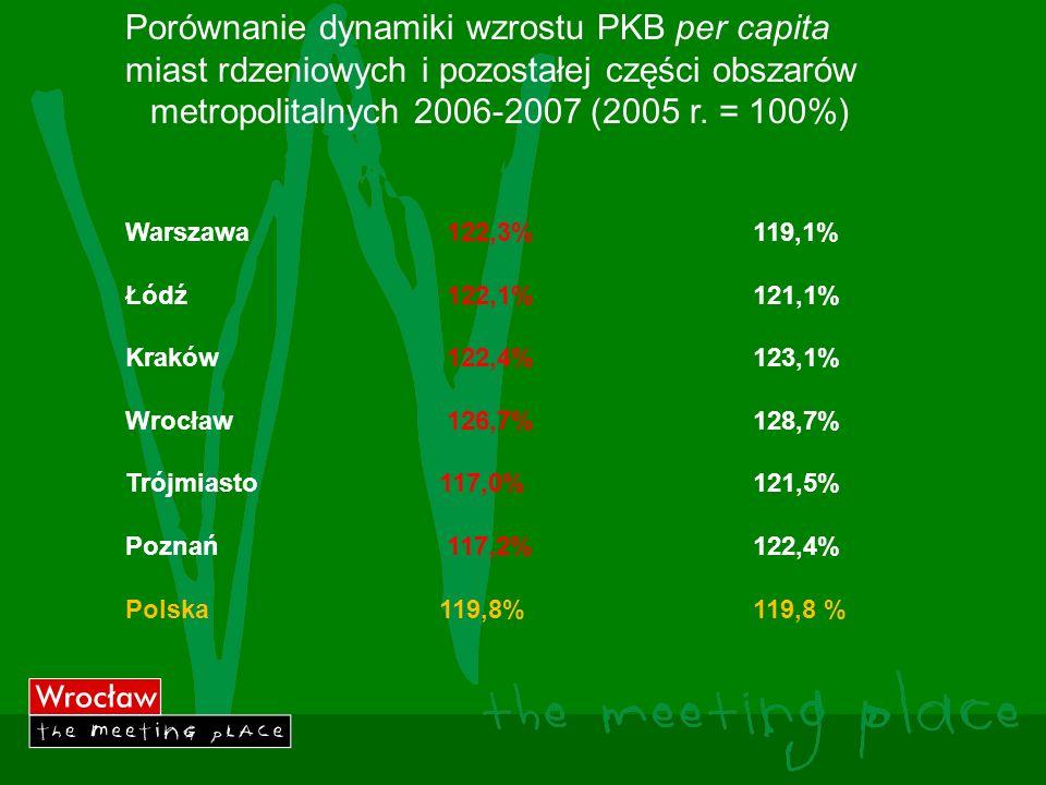 Porównanie dynamiki wzrostu PKB per capita miast rdzeniowych i pozostałej części obszarów metropolitalnych 2006-2007 (2005 r.