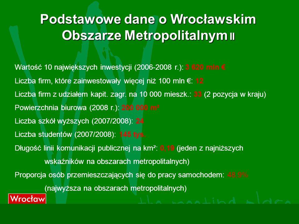 Podstawowe dane o Wrocławskim Obszarze Metropolitalnym II Wartość 10 największych inwestycji (2006-2008 r.): 3 620 mln Liczba firm, które zainwestowały więcej niż 100 mln : 12 Liczba firm z udziałem kapit.