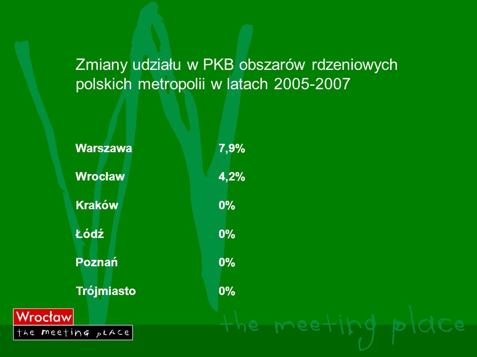 Zmiany udziału w PKB obszarów rdzeniowych polskich metropolii w latach 2005-2007 Warszawa7,9% Wrocław4,2% Kraków0% Łódź0% Poznań0% Trójmiasto0%